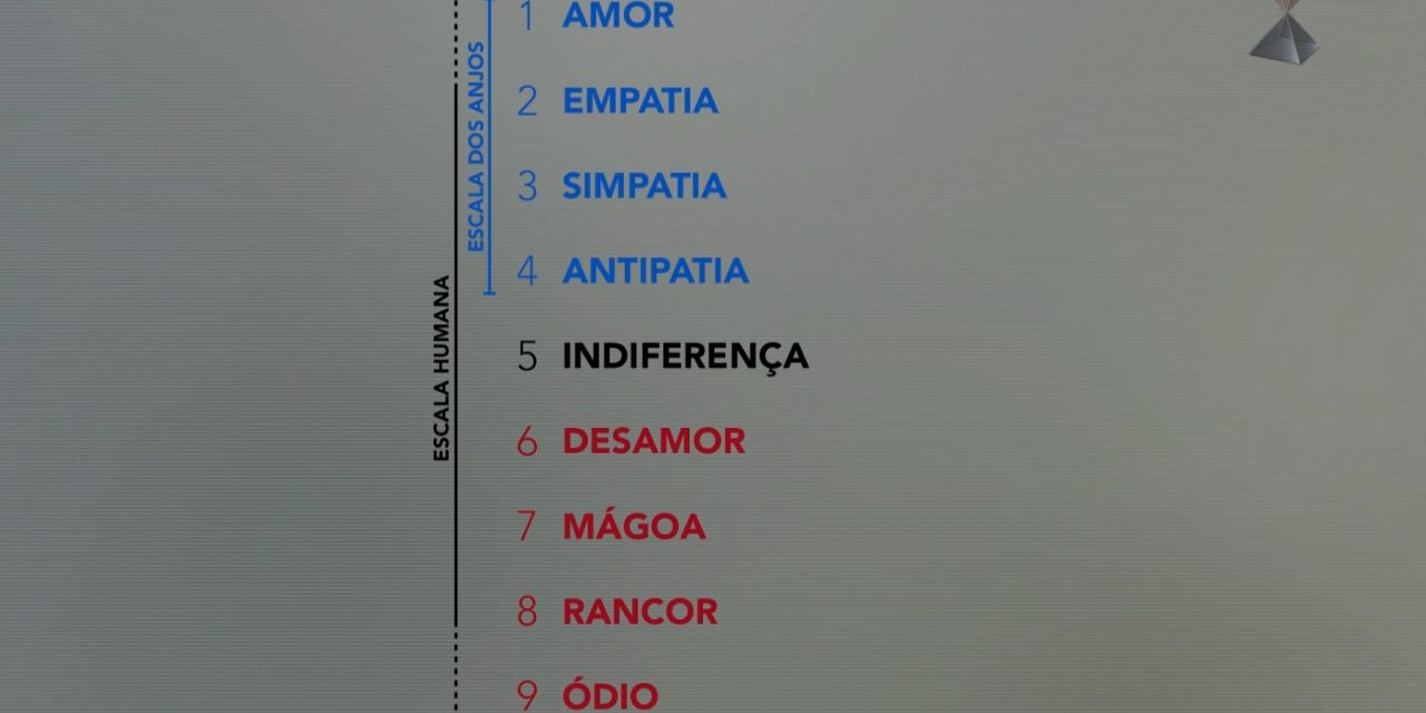 As três escalas do Amor: a humana, a angelical e a diabólica(!).